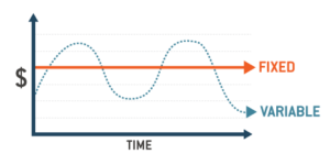 Basic roundabout progression of pay graph And the difference between Environmental Energy Plans and Money related hypothesis